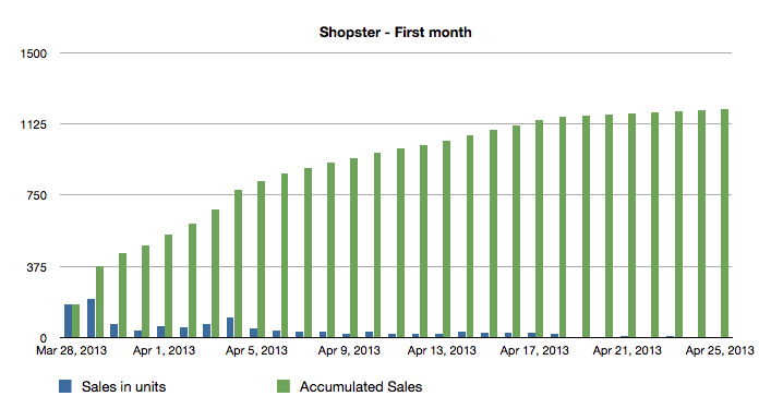Shopster - First month of sales