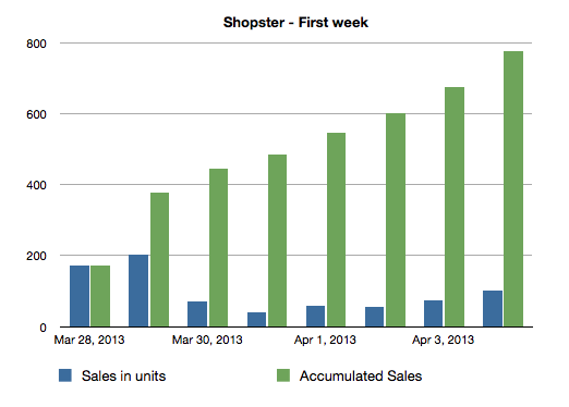 First week of sales